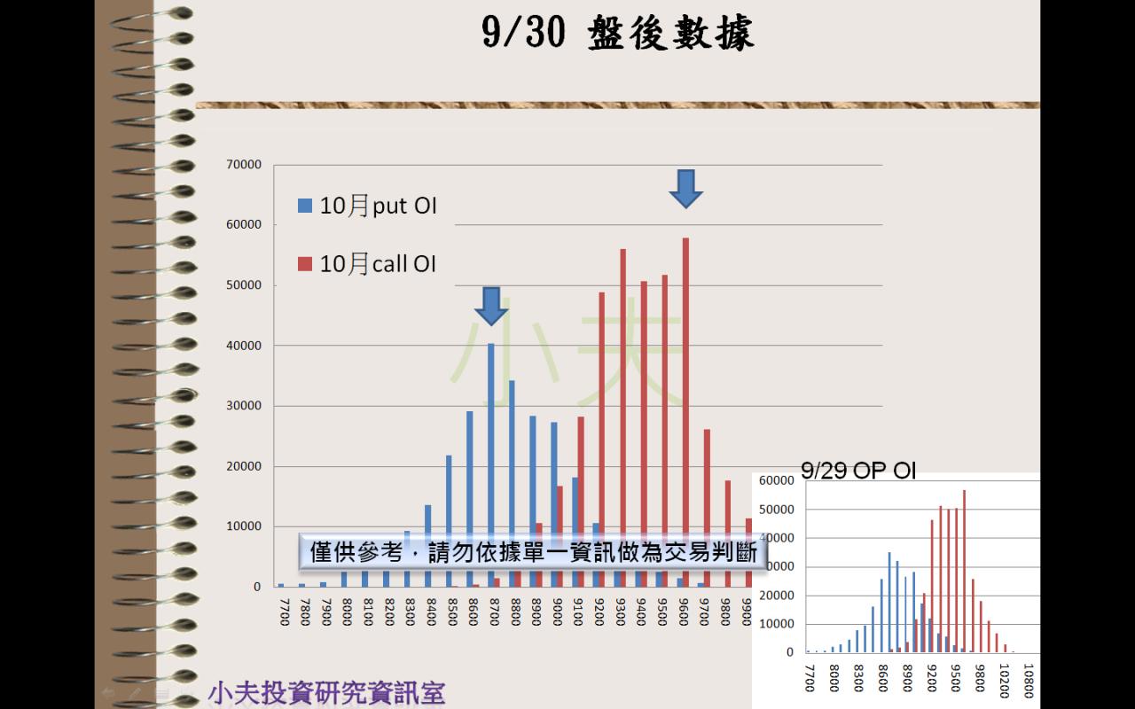 9/30(後)外資自營期權籌碼及OP OI_04