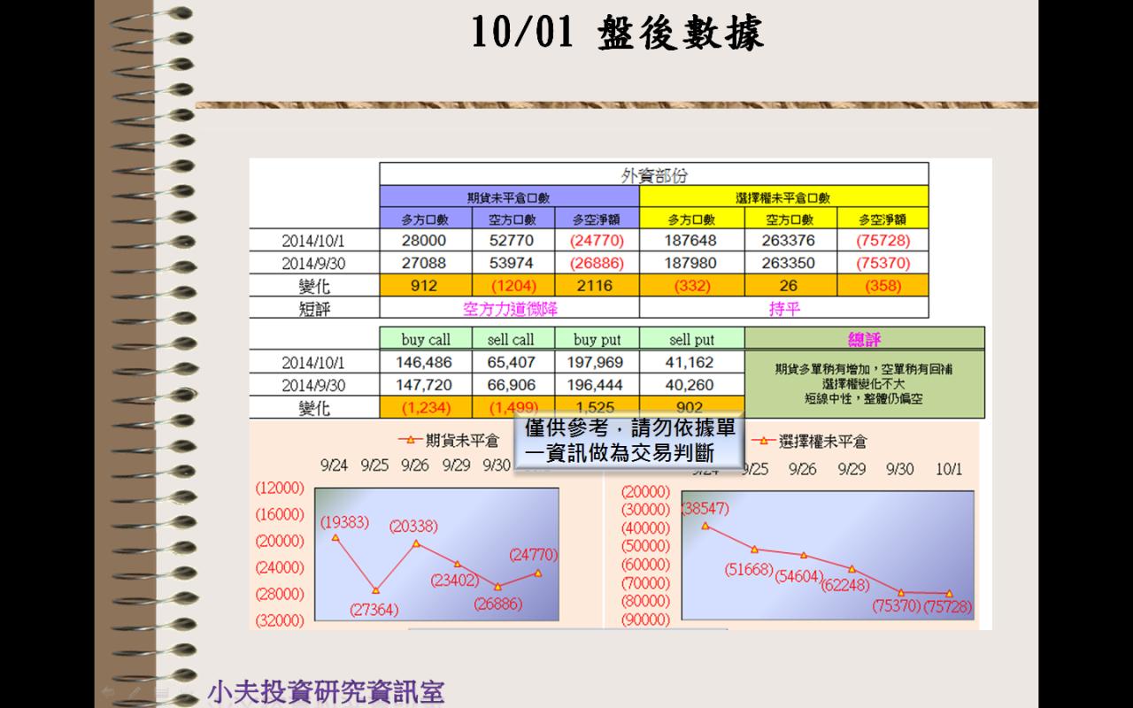 10/01(後)外資自營期權籌碼及OP OI