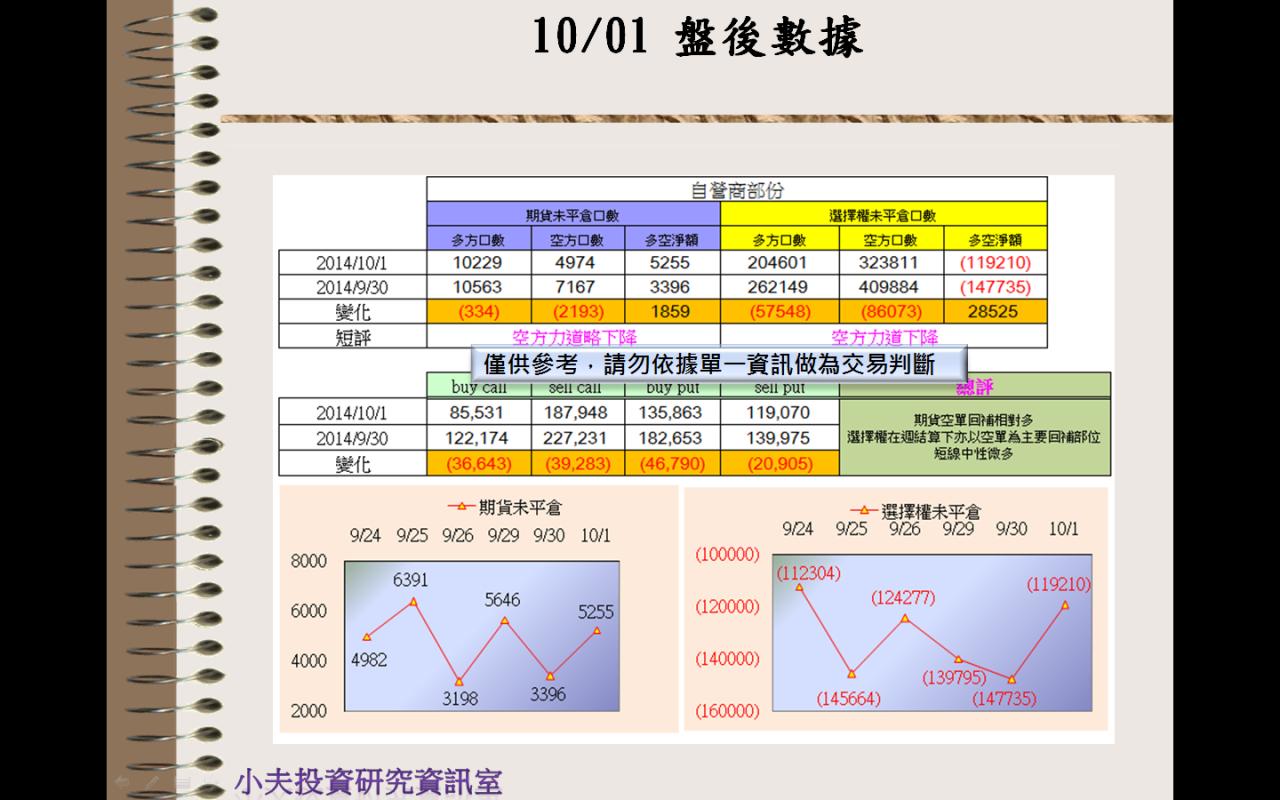 10/01(後)外資自營期權籌碼及OP OI_03