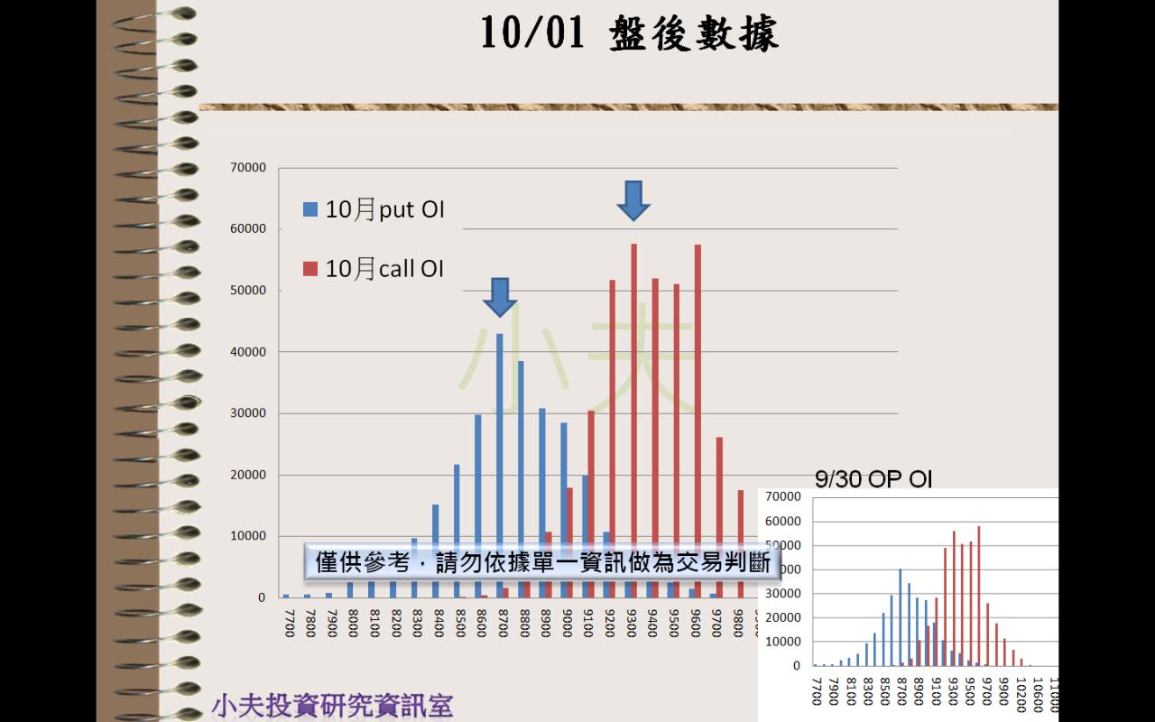 10/01(後)外資自營期權籌碼及OP OI_04