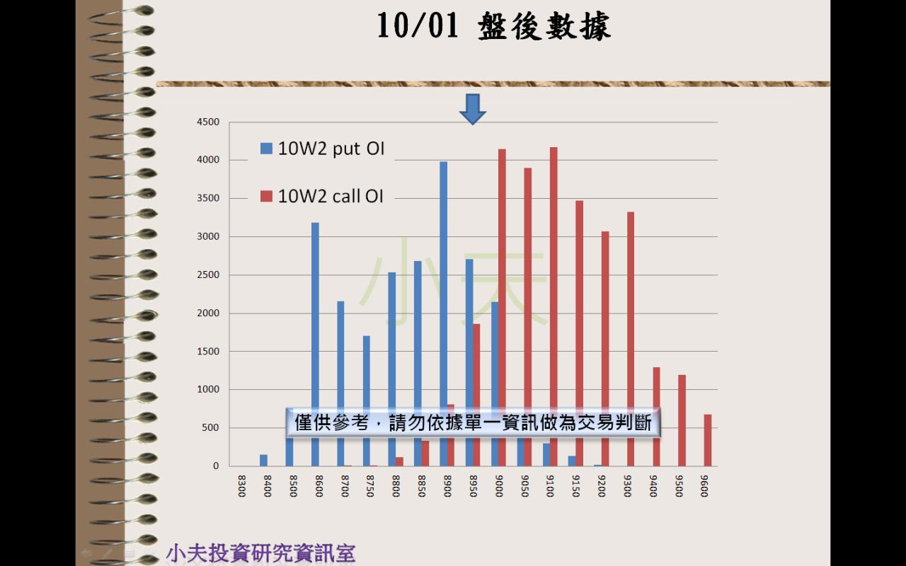 10/01(後)外資自營期權籌碼及OP OI_05