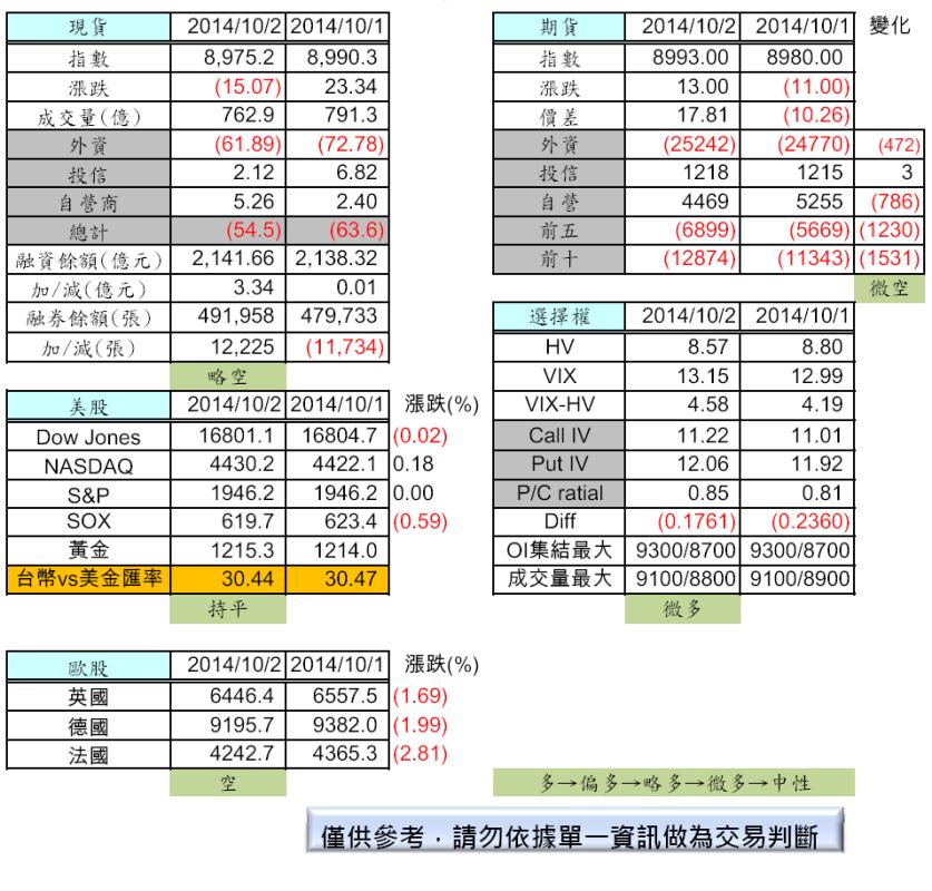 10/3  盤前分析_02