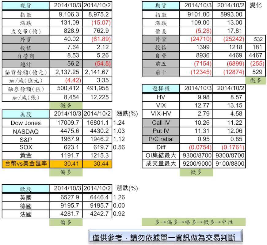 10/6  盤前分析_02