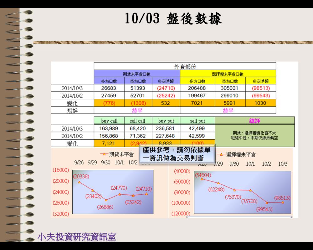 10/03(後)外資自營期權籌碼及OP OI
