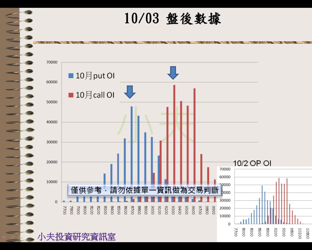 10/03(後)外資自營期權籌碼及OP OI_04