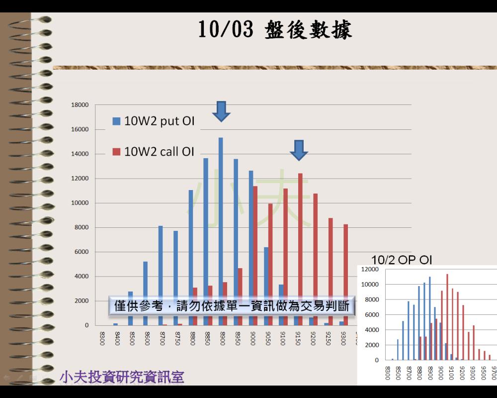 10/03(後)外資自營期權籌碼及OP OI_05