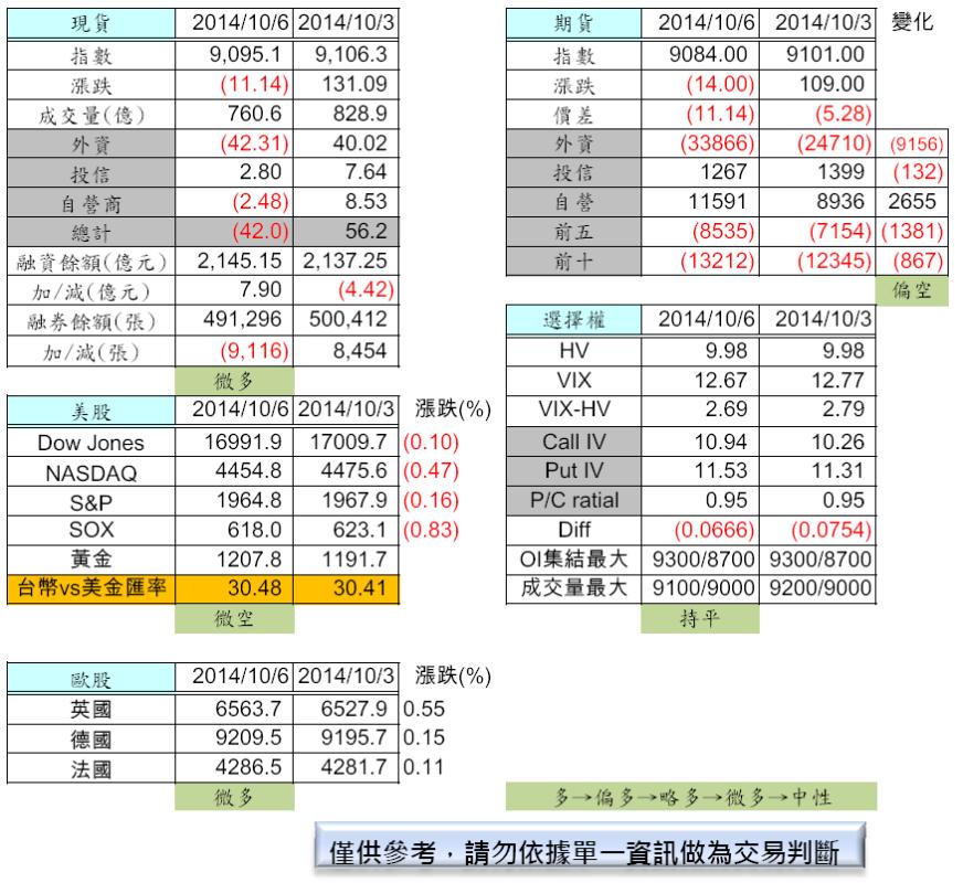 10/7  盤前分析_02