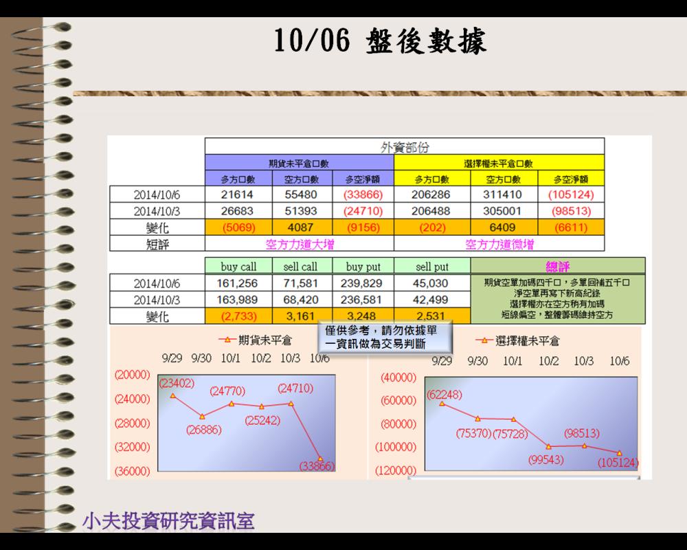 10/06(後)外資自營期權籌碼及OP OI