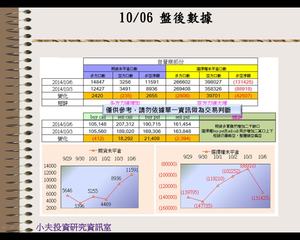 10/06(後)外資自營期權籌碼及OP OI_03