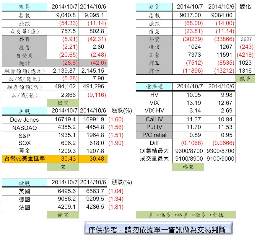 10/8  盤前分析_02
