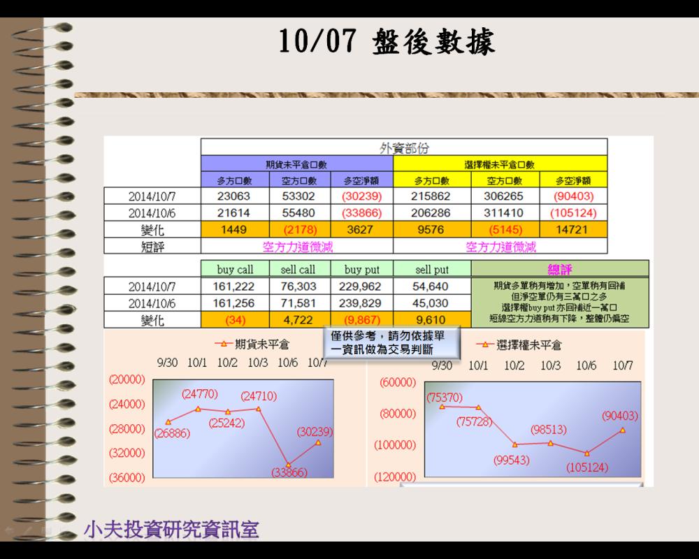 10/07(後)外資自營期權籌碼及OP OI