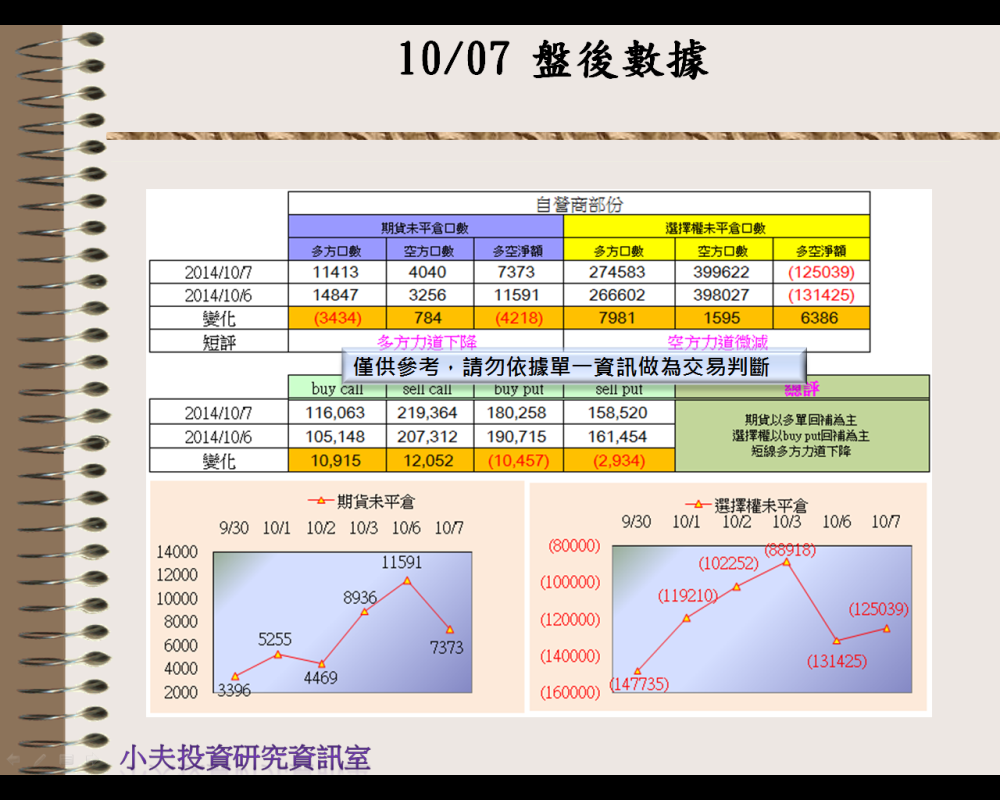 10/07(後)外資自營期權籌碼及OP OI_03