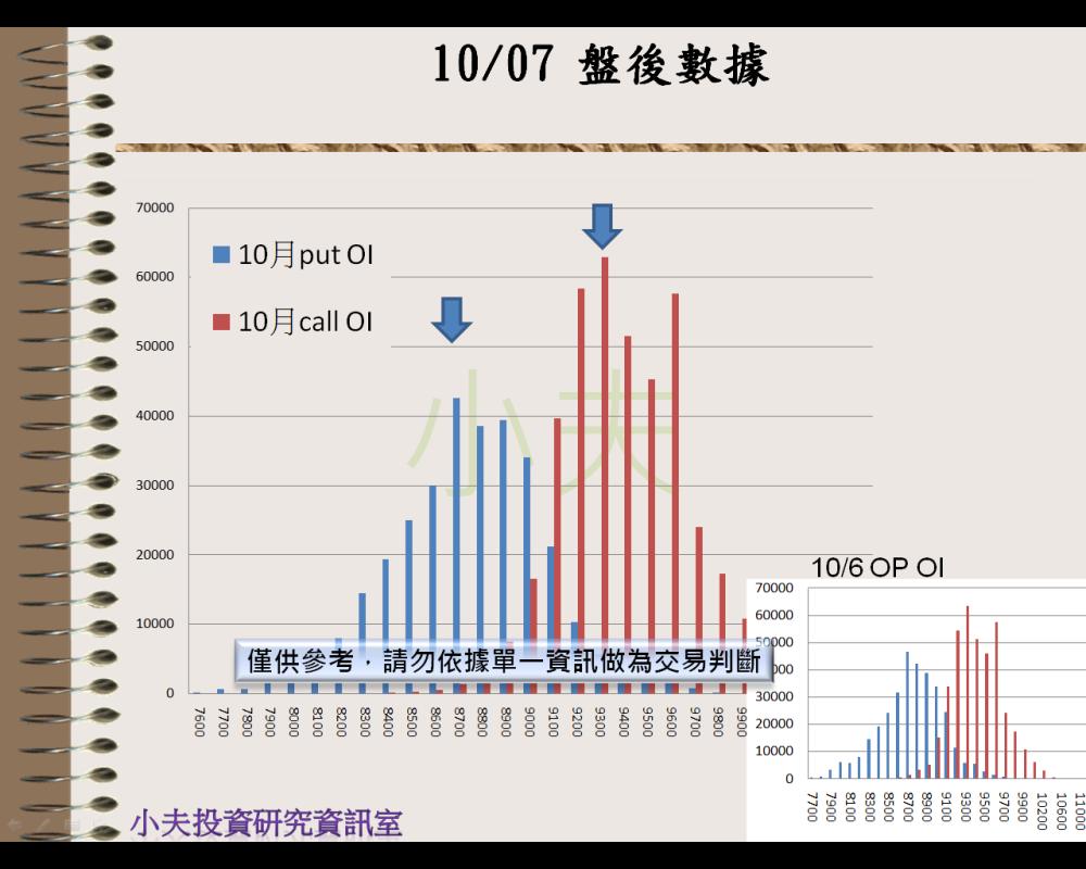 10/07(後)外資自營期權籌碼及OP OI_04
