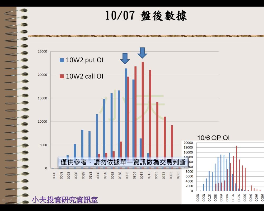 10/07(後)外資自營期權籌碼及OP OI_05