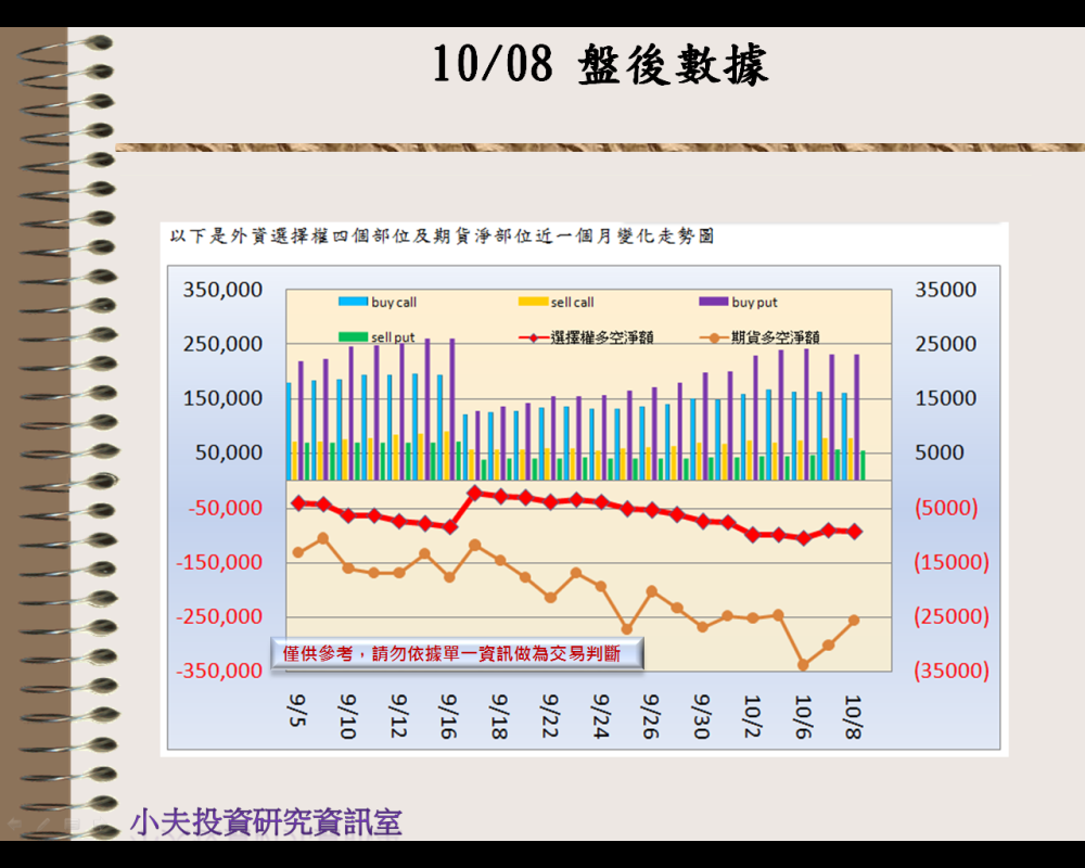 10/08(後)外資自營期權籌碼及OP OI_02