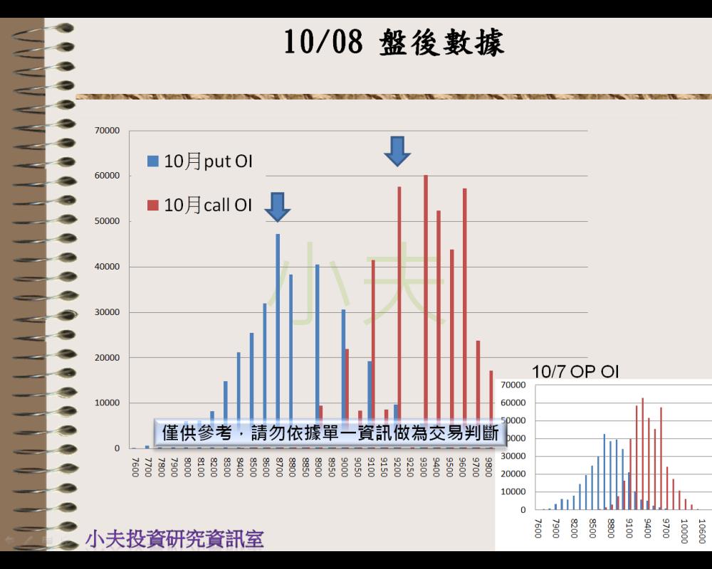 10/08(後)外資自營期權籌碼及OP OI_04
