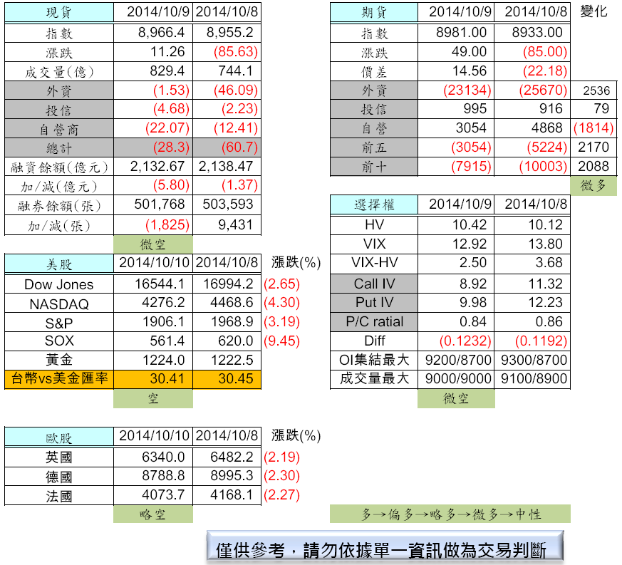 10/13  盤前分析_02