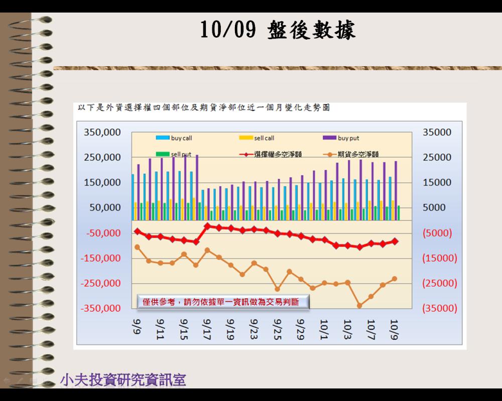 10/09(後)外資自營期權籌碼及OP OI_02