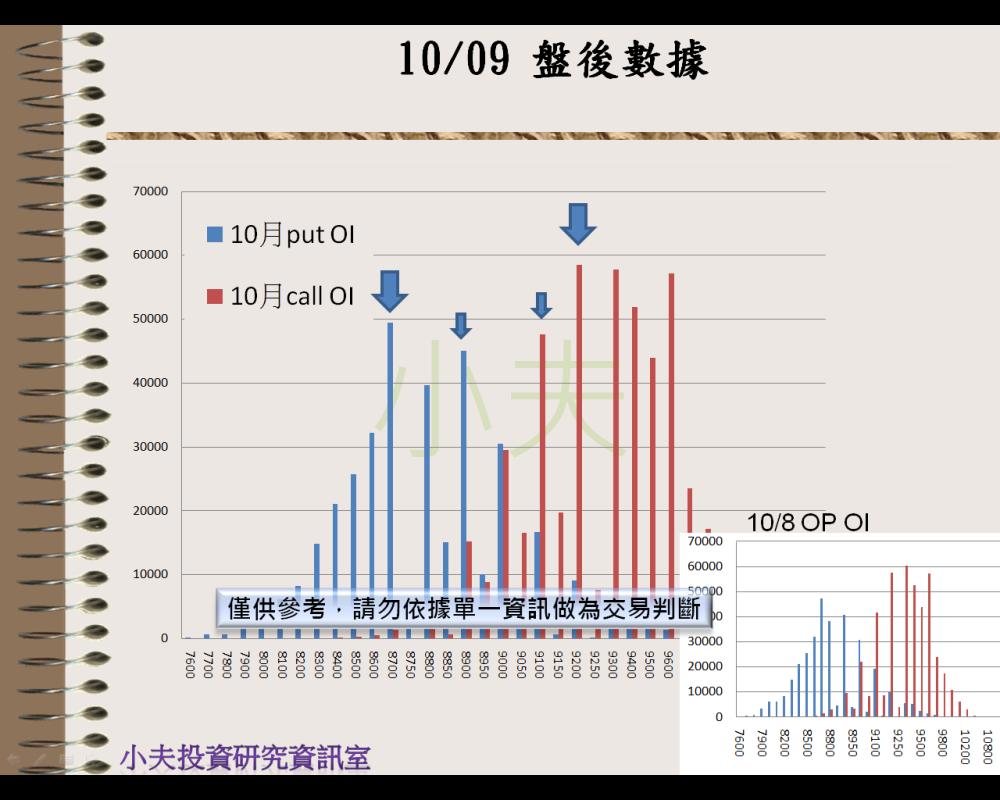 10/09(後)外資自營期權籌碼及OP OI_04