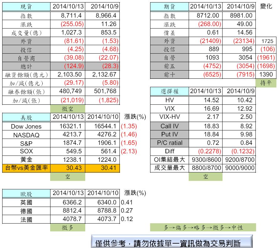 10/14  盤前分析_02