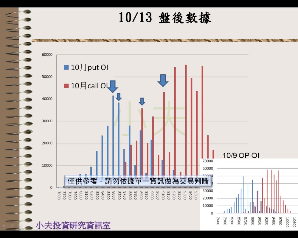 10/13(後)外資自營期權籌碼及OP OI_04