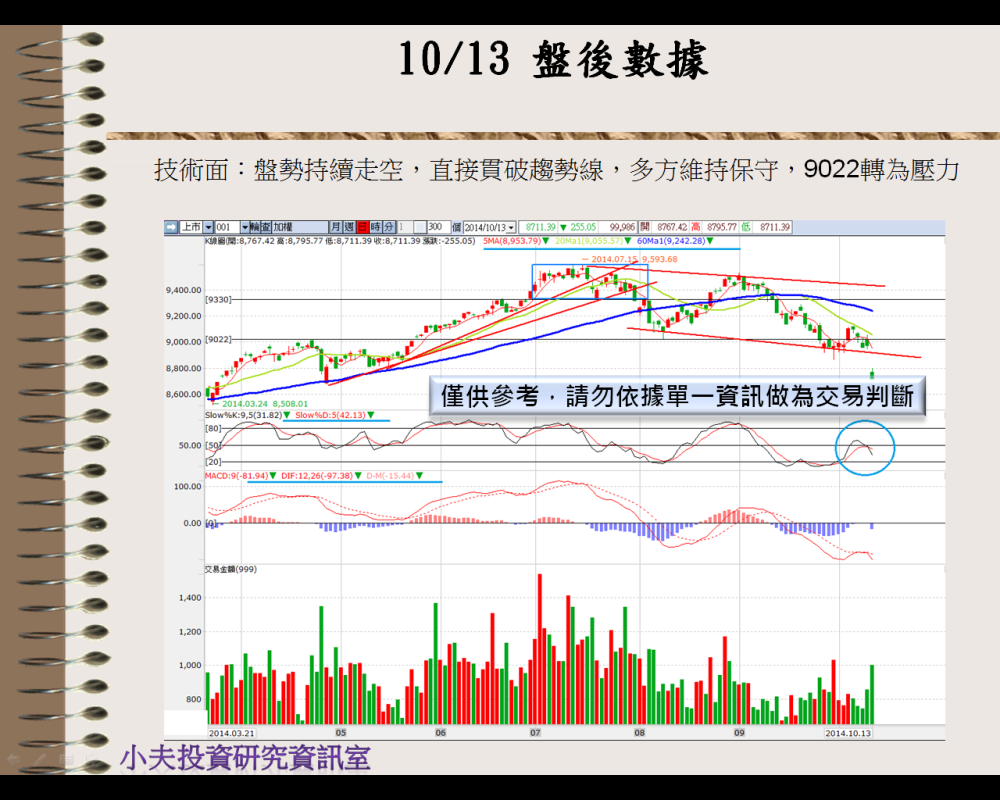 10/14  盤前分析_03