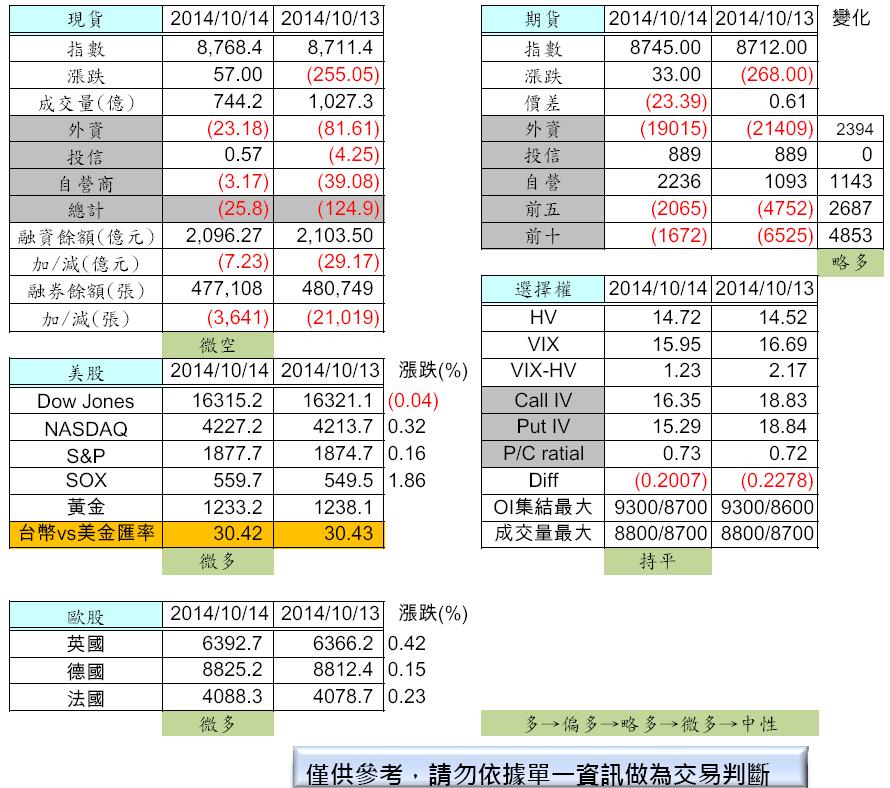 10/15  盤前分析_02