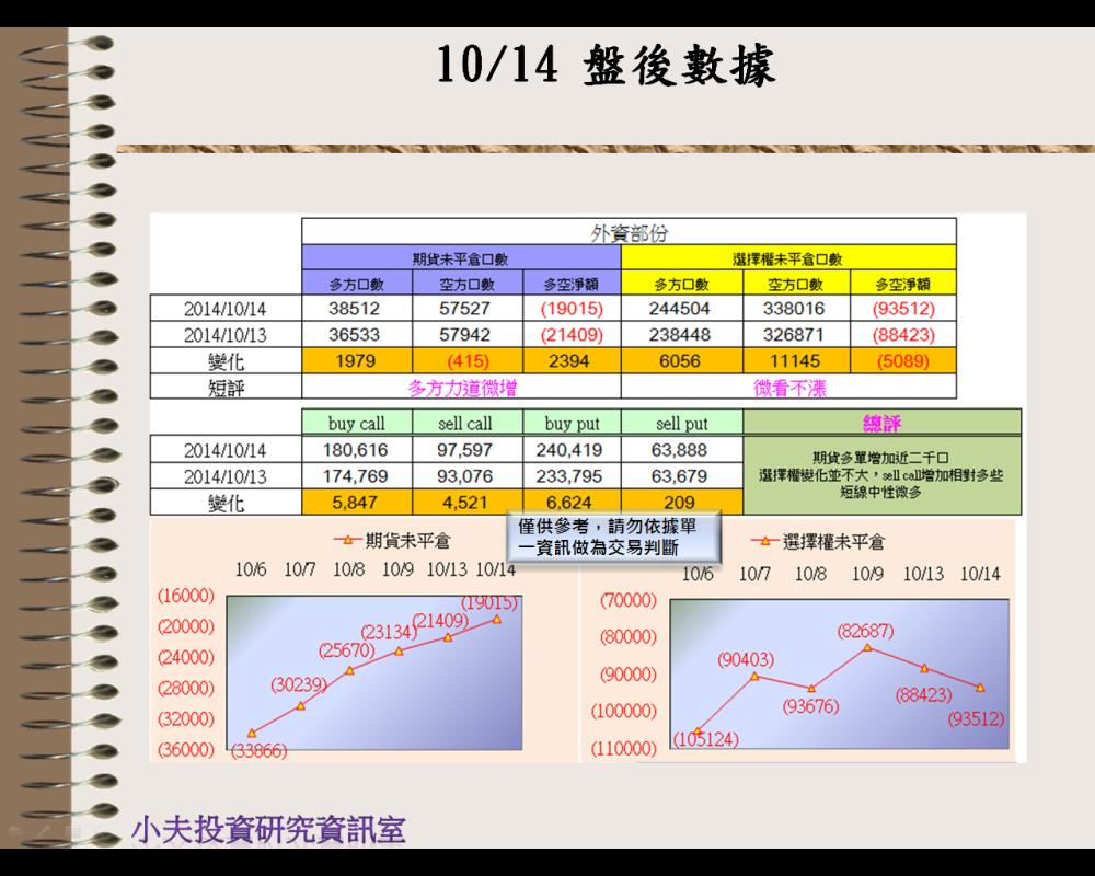 10/14(後)外資自營期權籌碼及OP OI