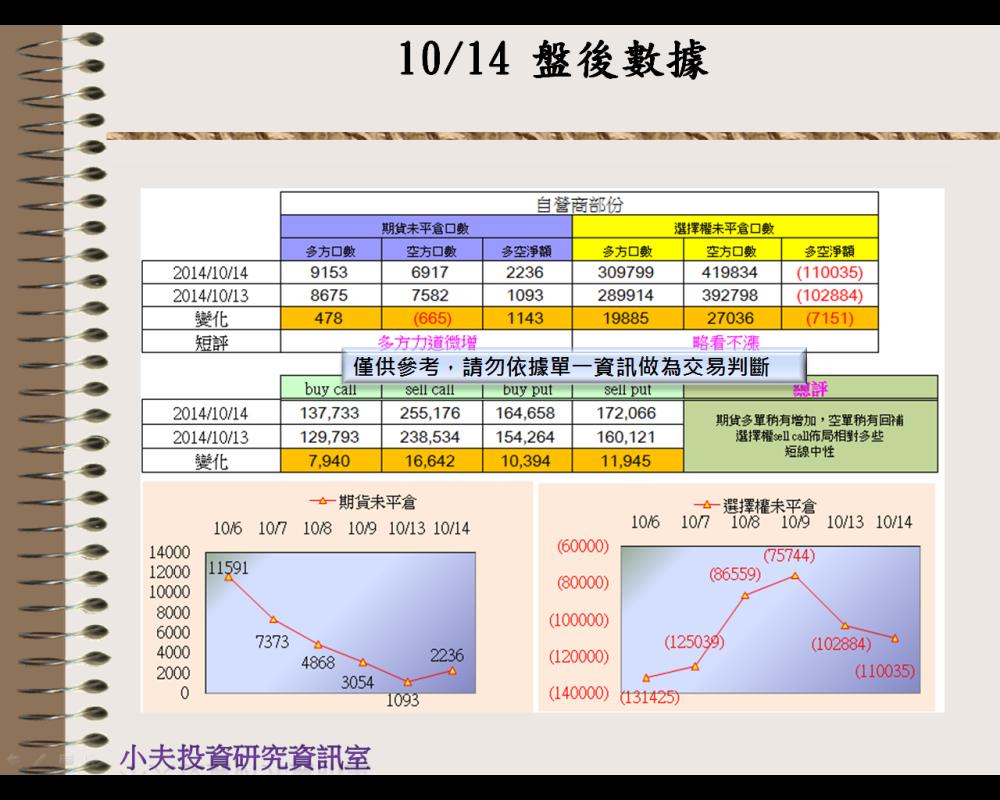 10/14(後)外資自營期權籌碼及OP OI_03
