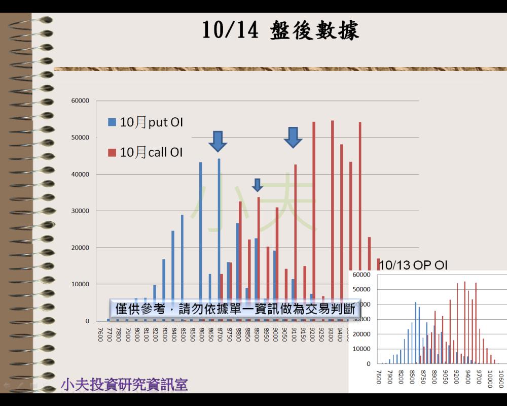 10/14(後)外資自營期權籌碼及OP OI_04