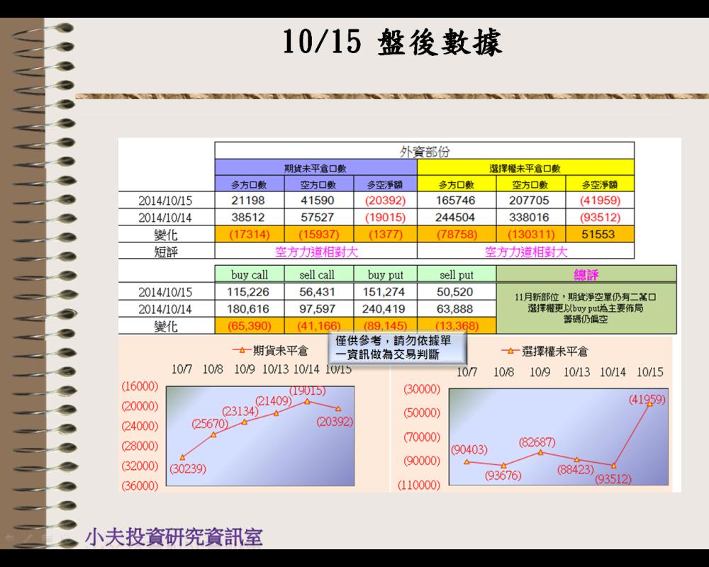 10/15(後)外資自營期權籌碼及OP OI