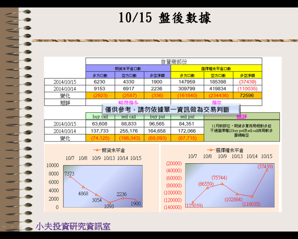 10/15(後)外資自營期權籌碼及OP OI_03