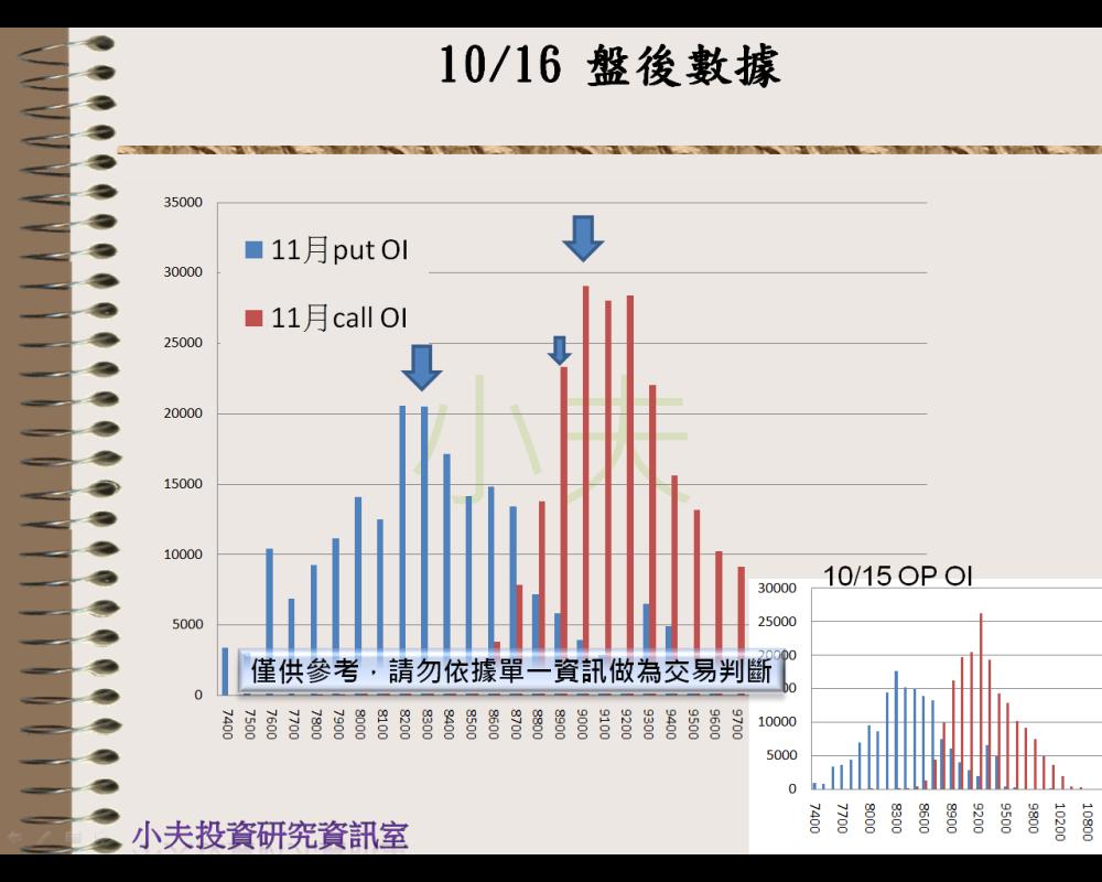 10/16(後)外資自營期權籌碼及OP OI_04