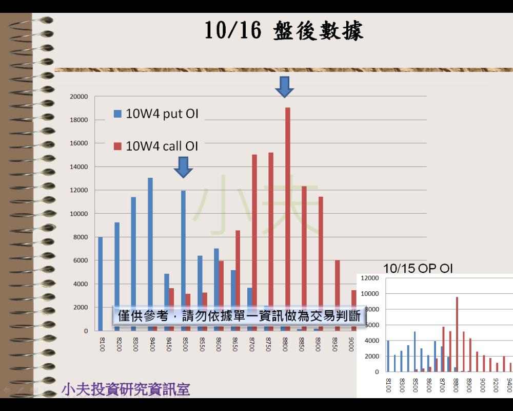 10/16(後)外資自營期權籌碼及OP OI_05