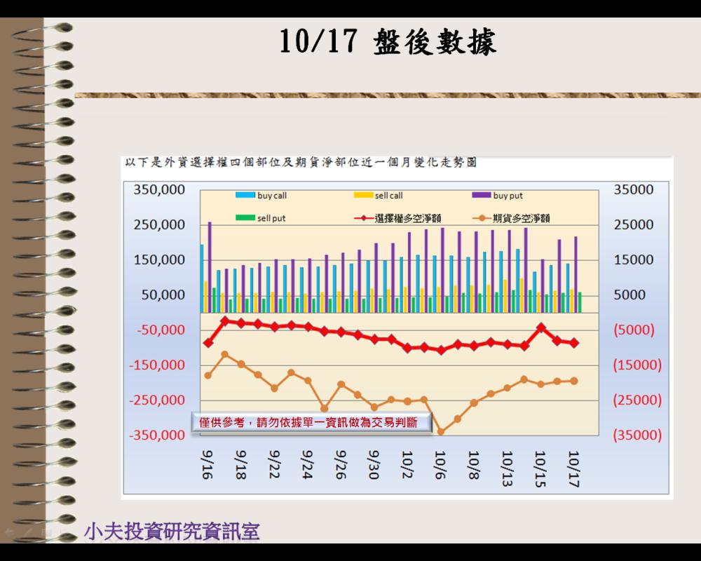 10/17(後)外資自營期權籌碼及OP OI_02