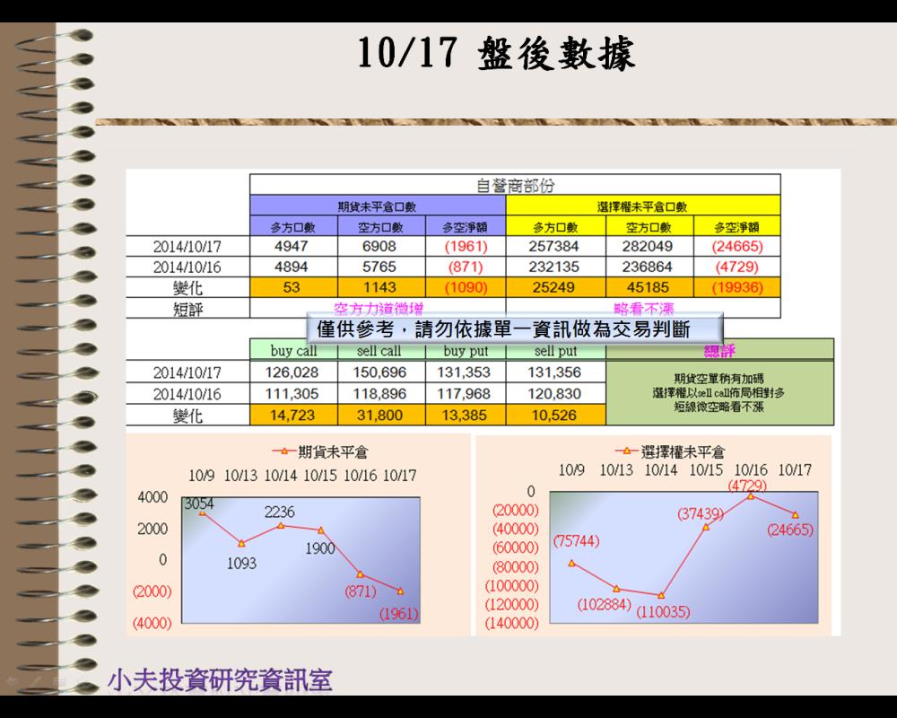 10/17(後)外資自營期權籌碼及OP OI_03