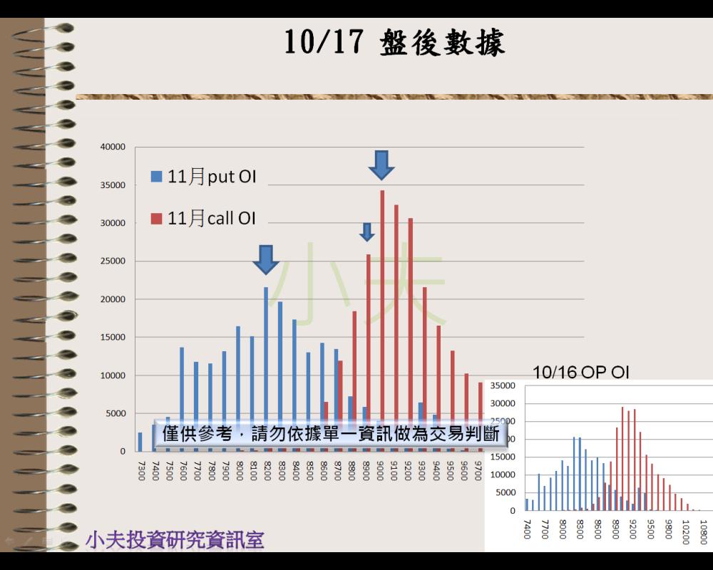 10/17(後)外資自營期權籌碼及OP OI_04
