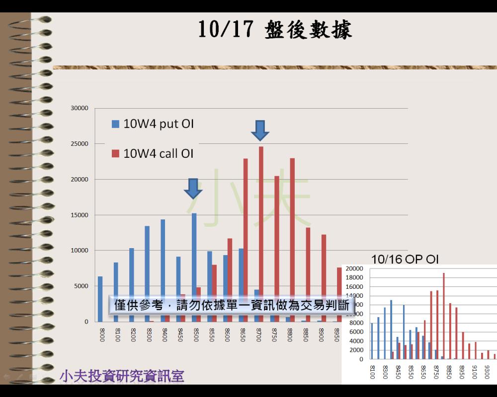 10/17(後)外資自營期權籌碼及OP OI_05