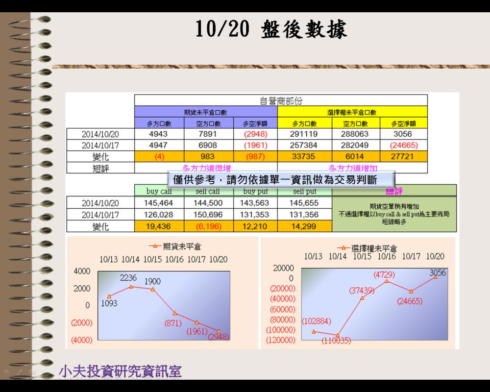 10/20(後)外資自營期權籌碼及OP OI_03