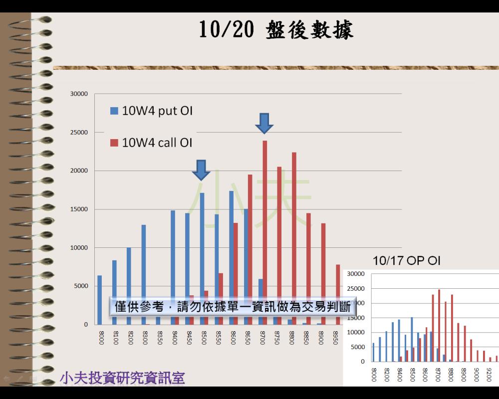 10/20(後)外資自營期權籌碼及OP OI_05