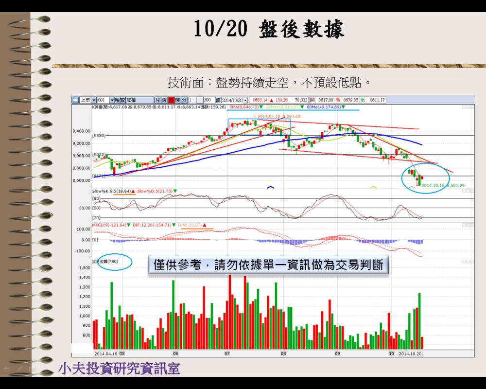 10/21  盤前分析_03