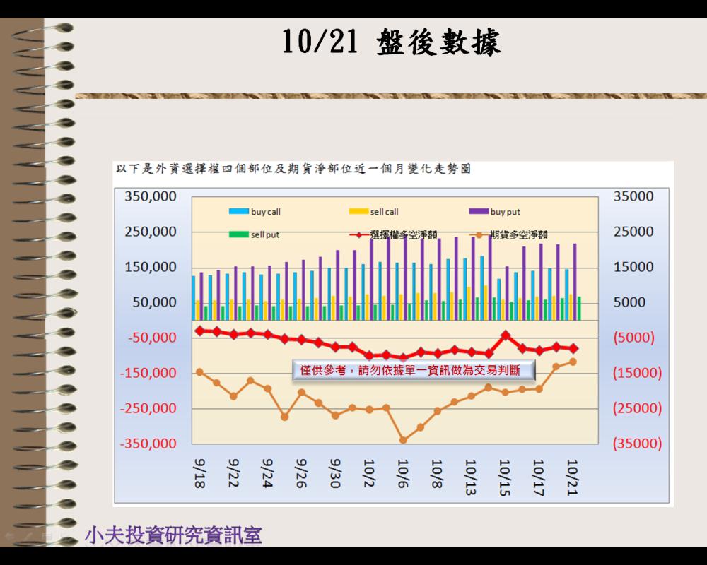 10/21(後)外資自營期權籌碼及OP OI_02