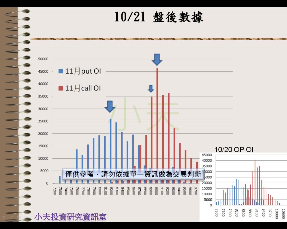 10/21(後)外資自營期權籌碼及OP OI_04