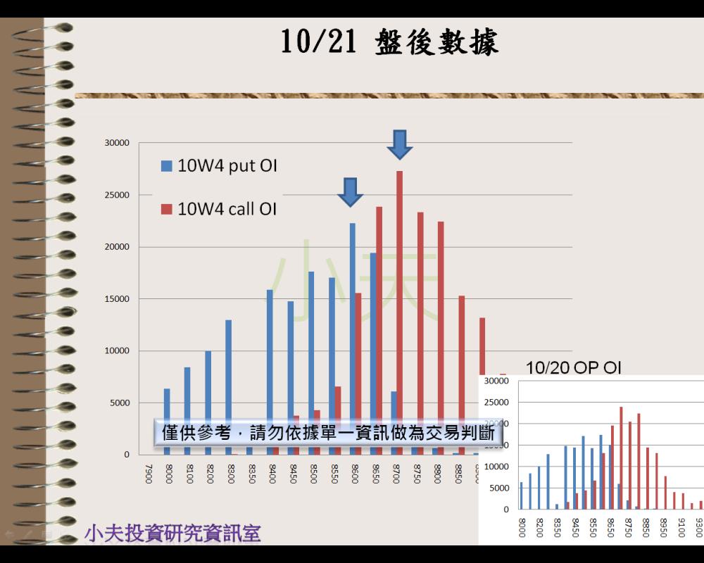 10/21(後)外資自營期權籌碼及OP OI_05