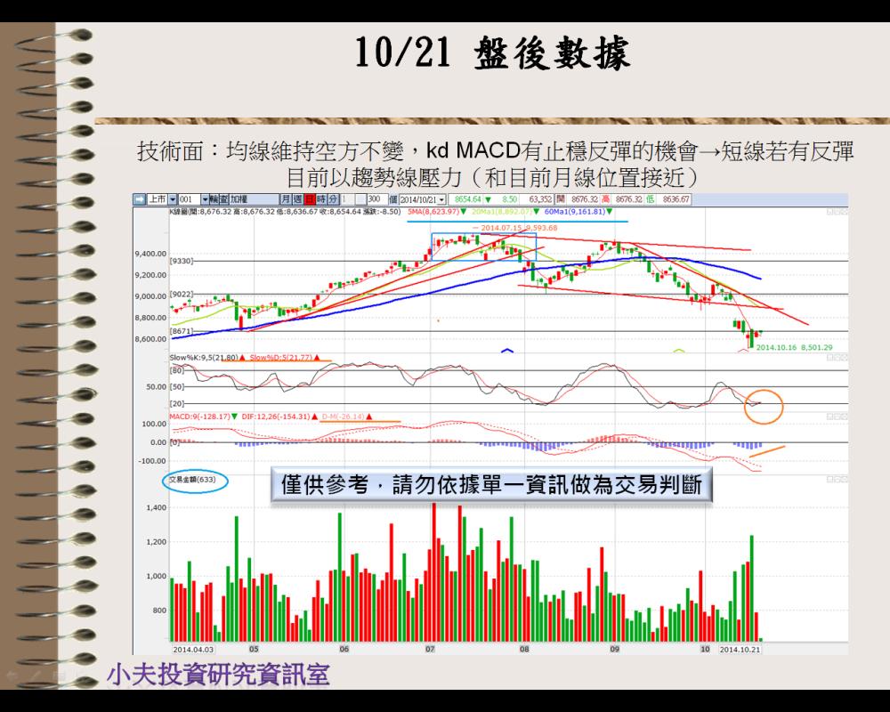 10/22  盤前分析_03