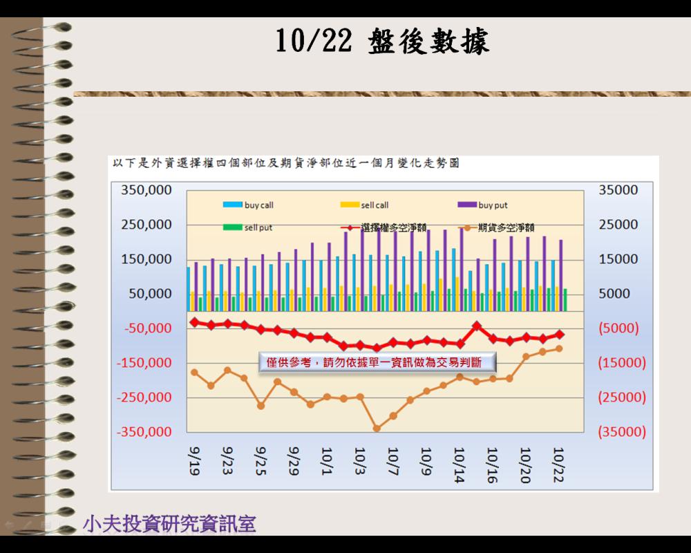 10/22(後)外資自營期權籌碼及OP OI_02