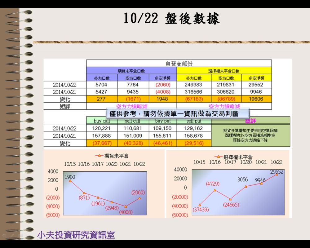 10/22(後)外資自營期權籌碼及OP OI_03