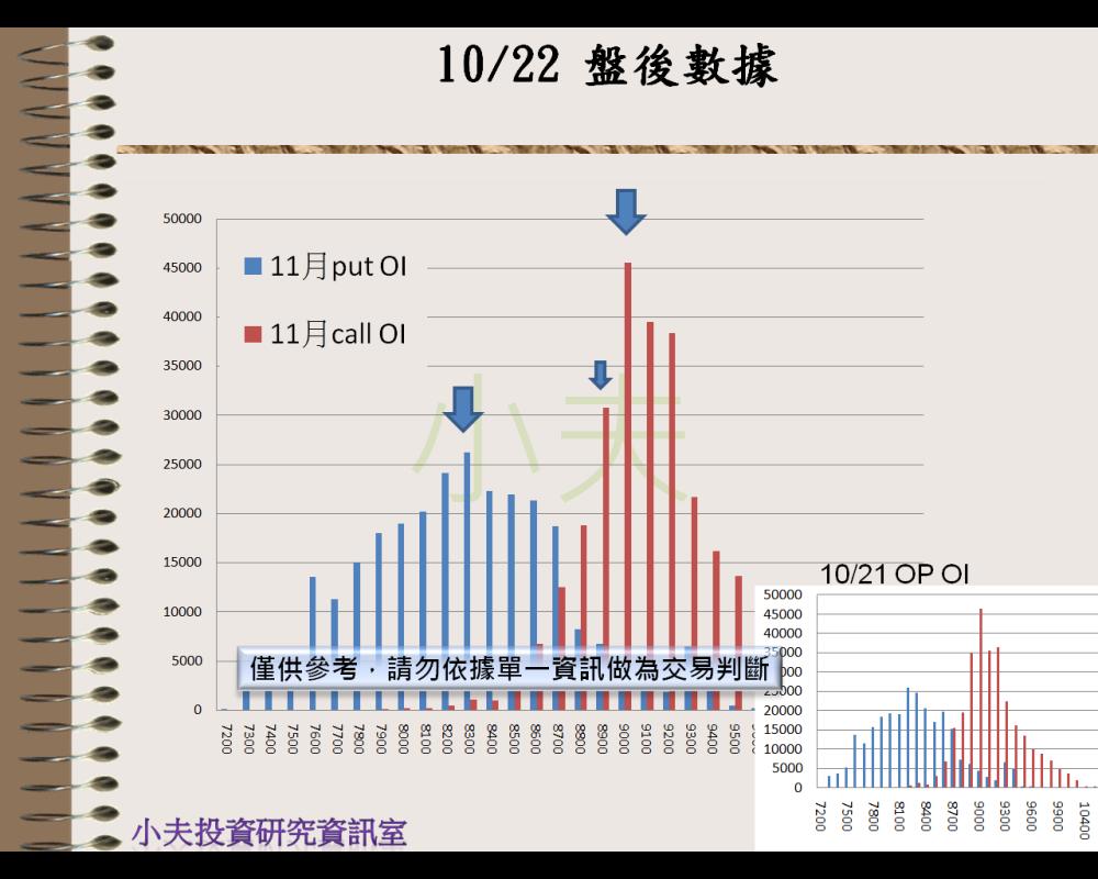 10/22(後)外資自營期權籌碼及OP OI_04
