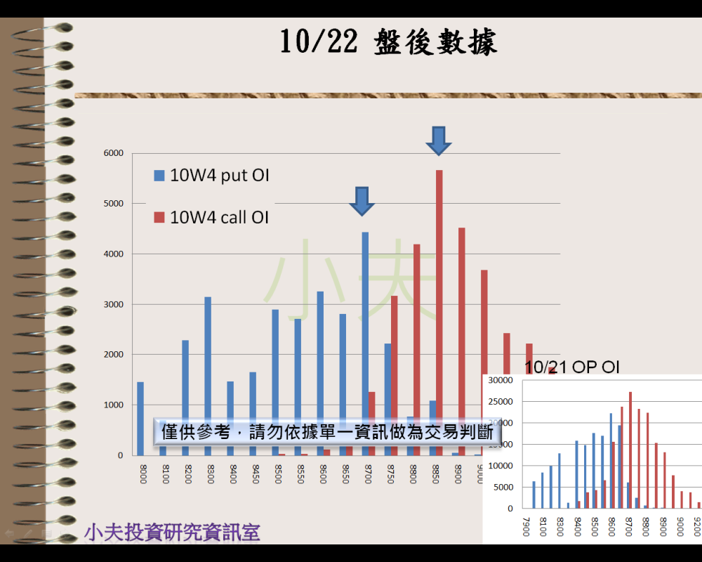 10/22(後)外資自營期權籌碼及OP OI_05