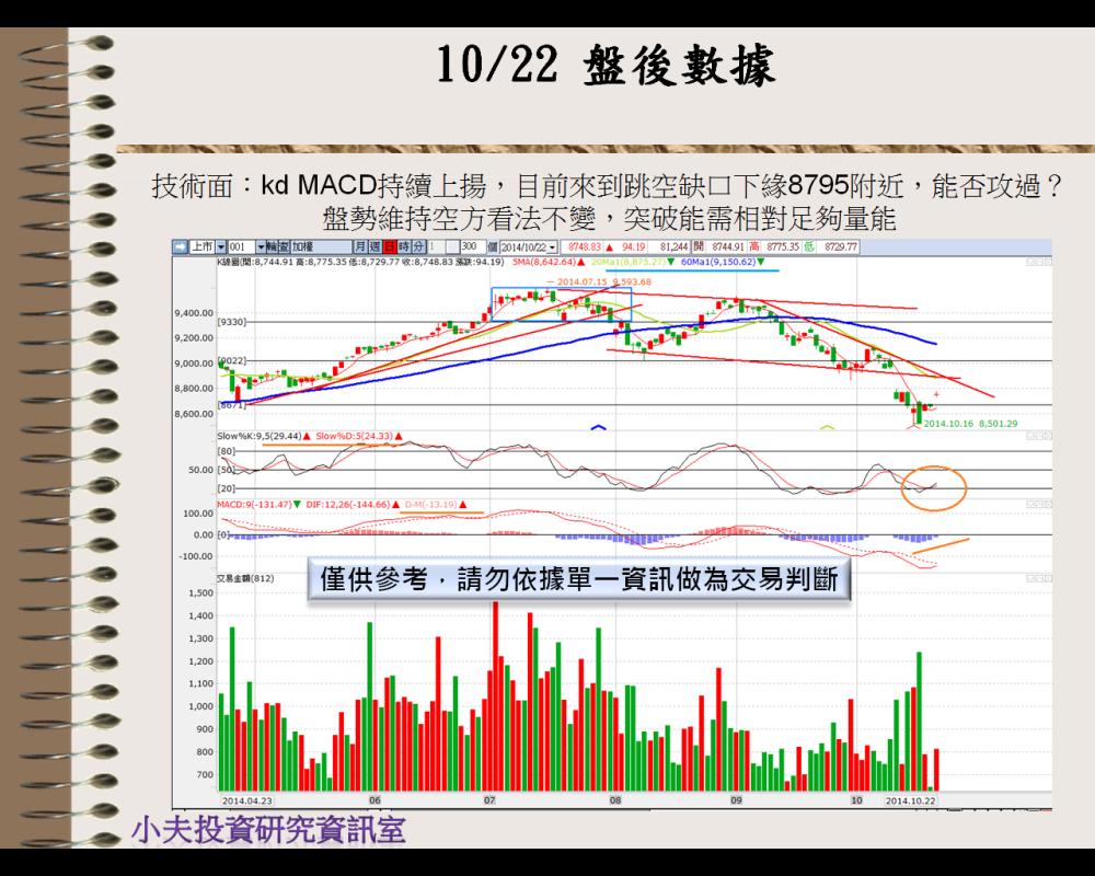 10/23  盤前分析_03